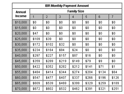 Student Loan Income Based Repayment